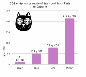 CO2 emission by mode of transport from Paris to Catfarm